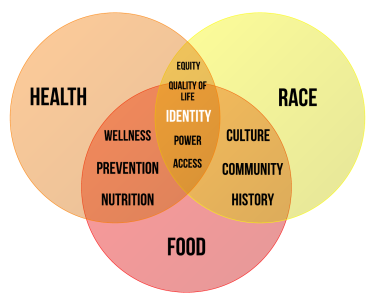 Food Race Health Venn - Plain