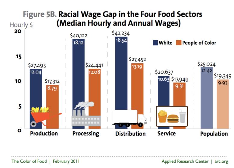 Racial wage gap